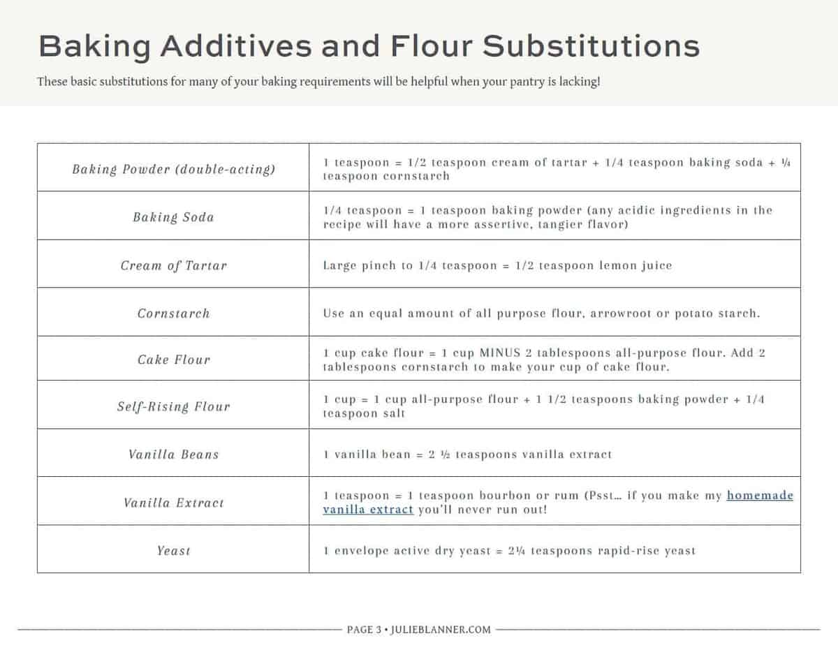Baking Additives and Flour Substitutions